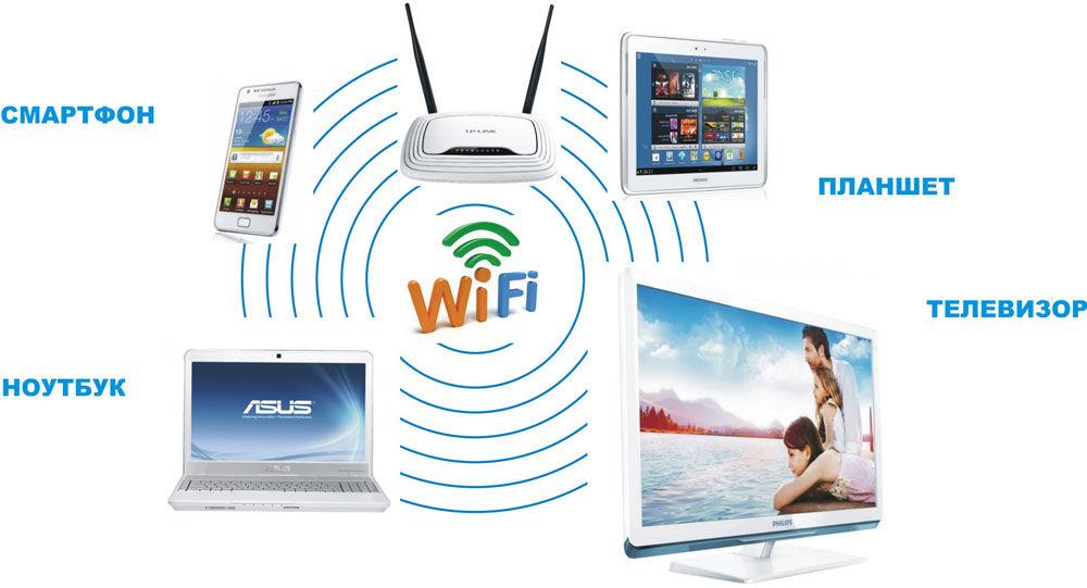 Как создать сеть из wifi-ноутбук и планшет